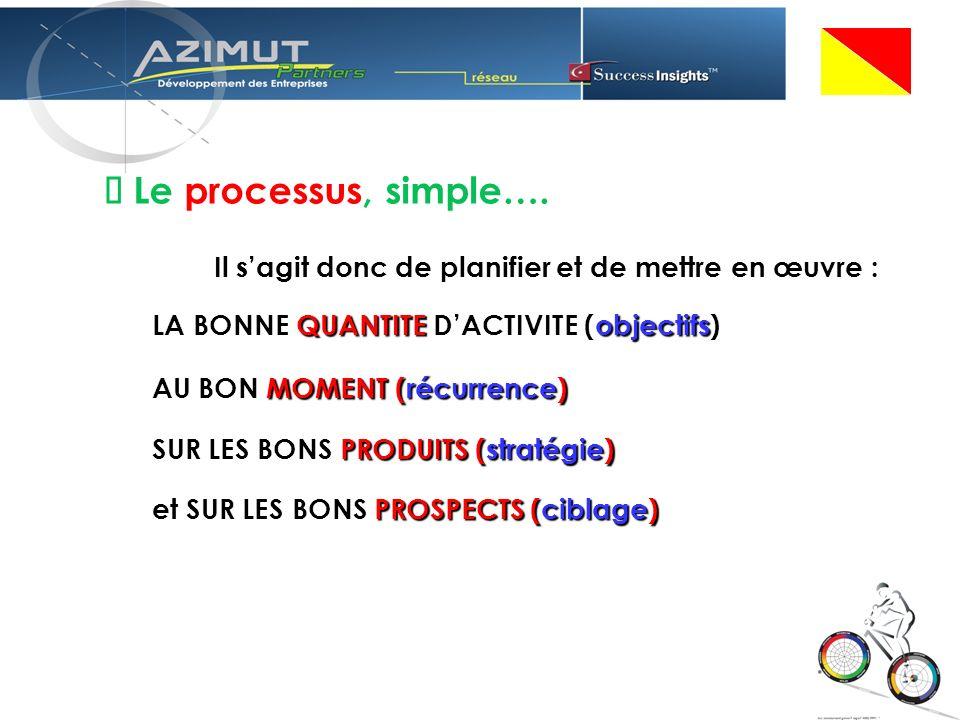 Le processus, simple….