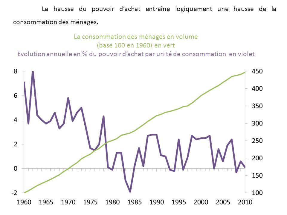 La hausse du pouvoir dachat entraîne logiquement une hausse de la consommation des ménages. La consommation des ménages en volume (base 100 en 1960) e