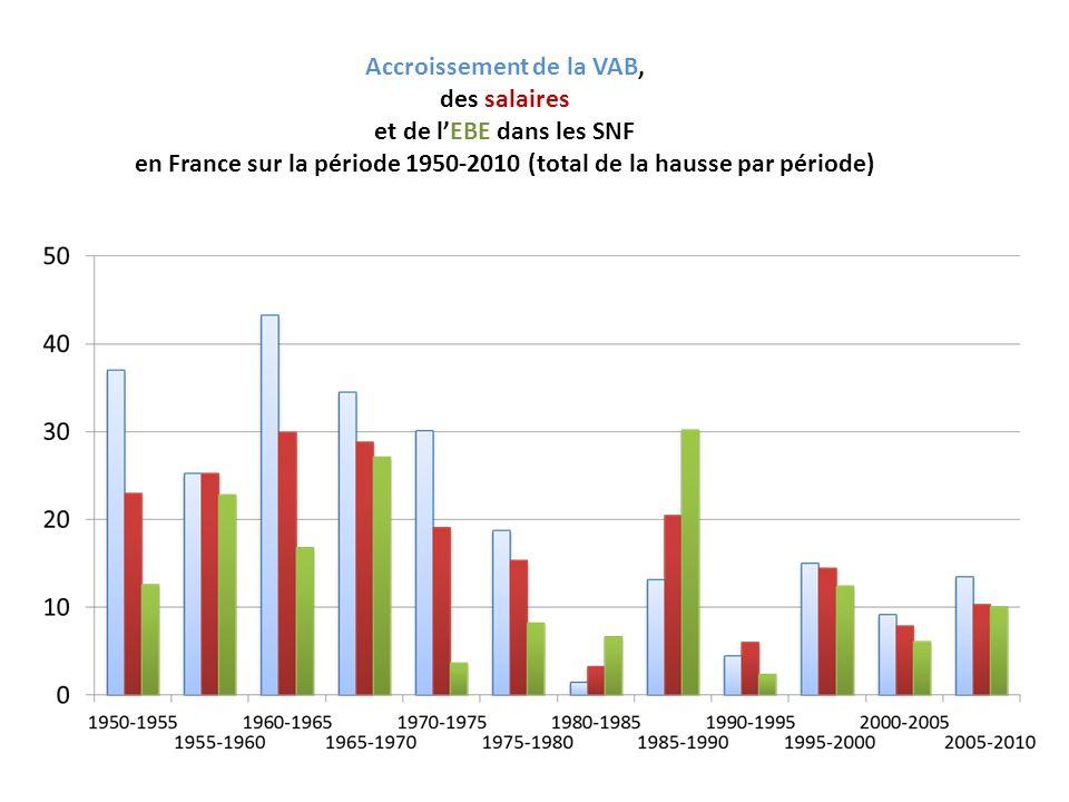 Accroissement de la VAB, des salaires et de lEBE dans les SNF en France sur la période 1950-2010 (total de la hausse par période)