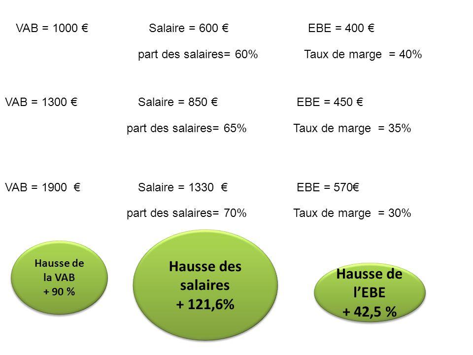 VAB = 1000 Salaire = 600 EBE = 400 part des salaires= 60%Taux de marge = 40% VAB = 1300 Salaire = 850 EBE = 450 part des salaires= 65%Taux de marge =