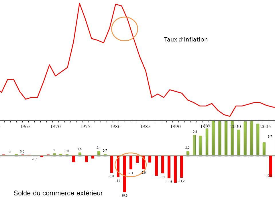 Par conséquent, sur cette période, la hausse de la demande nationale est plus forte que la hausse de la production nationale ce qui entraîne - une inf