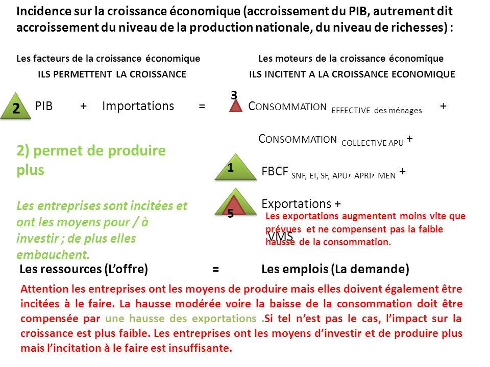 Incidence sur la croissance économique (accroissement du PIB, autrement dit accroissement du niveau de la production nationale, du niveau de richesses