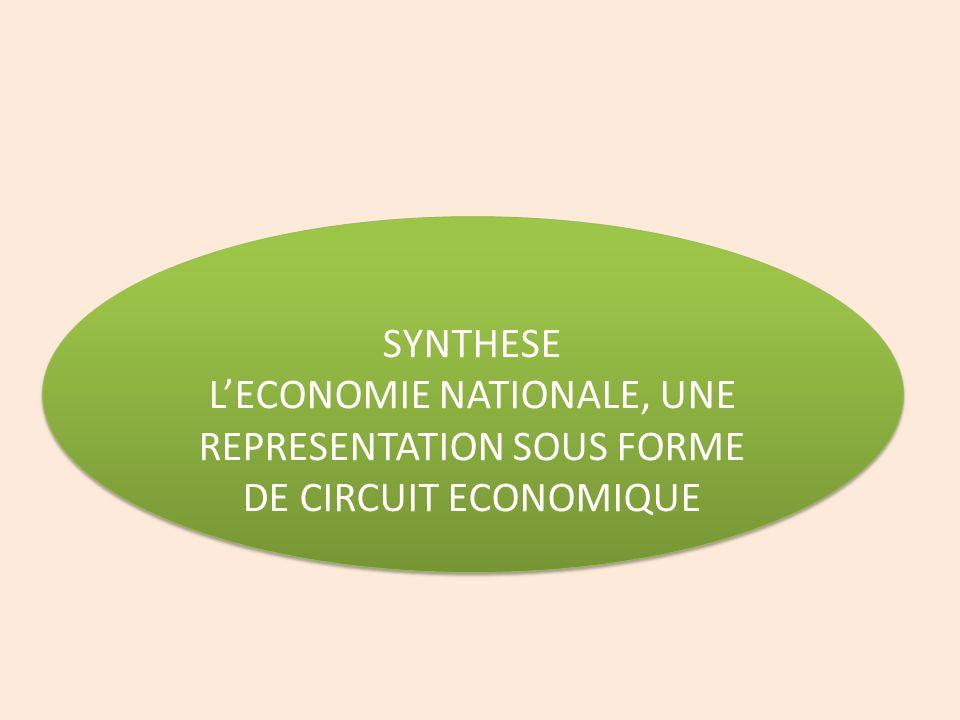 SYNTHESE LECONOMIE NATIONALE, UNE REPRESENTATION SOUS FORME DE CIRCUIT ECONOMIQUE SYNTHESE LECONOMIE NATIONALE, UNE REPRESENTATION SOUS FORME DE CIRCU