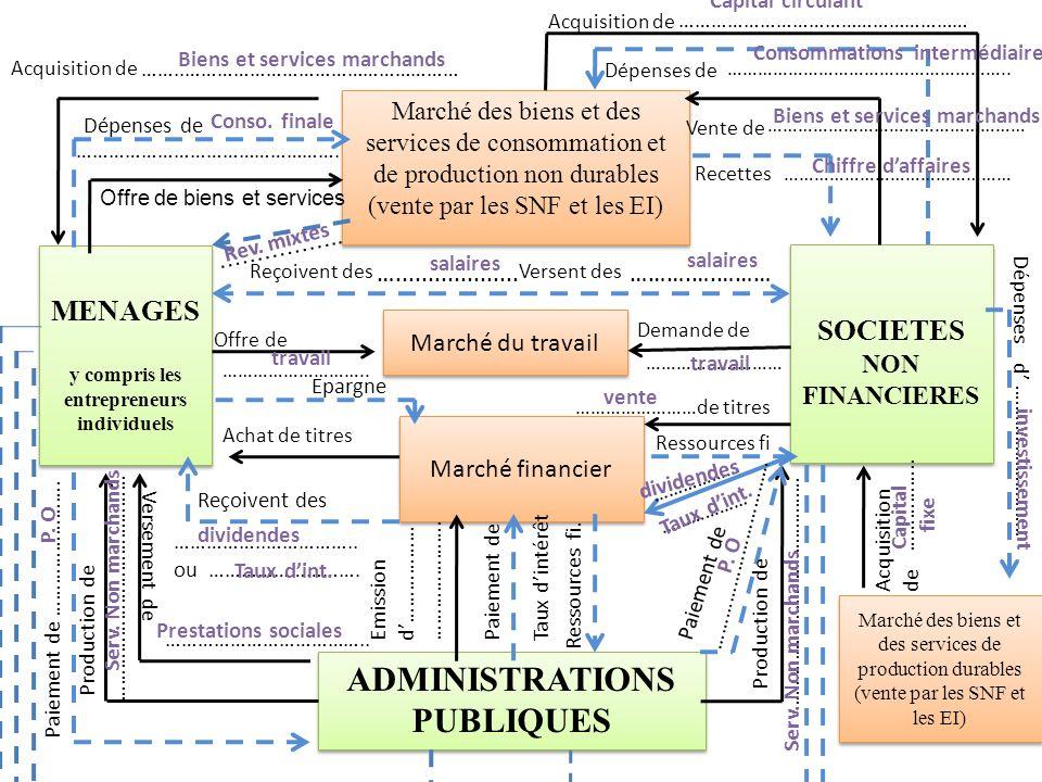 MENAGES y compris les entrepreneurs individuels MENAGES y compris les entrepreneurs individuels Marché des biens et des services de consommation et de