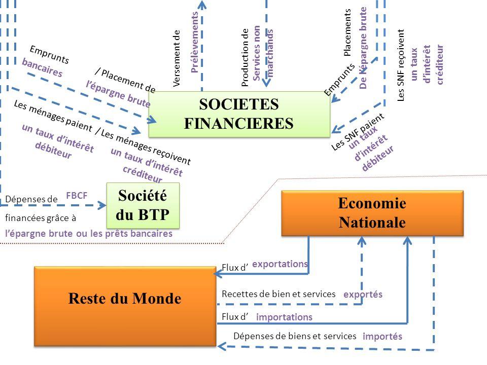 SOCIETES FINANCIERES SOCIETES FINANCIERES Reste du Monde Economie Nationale Economie Nationale Emprunts / Placement de Les ménages paient / Les ménage