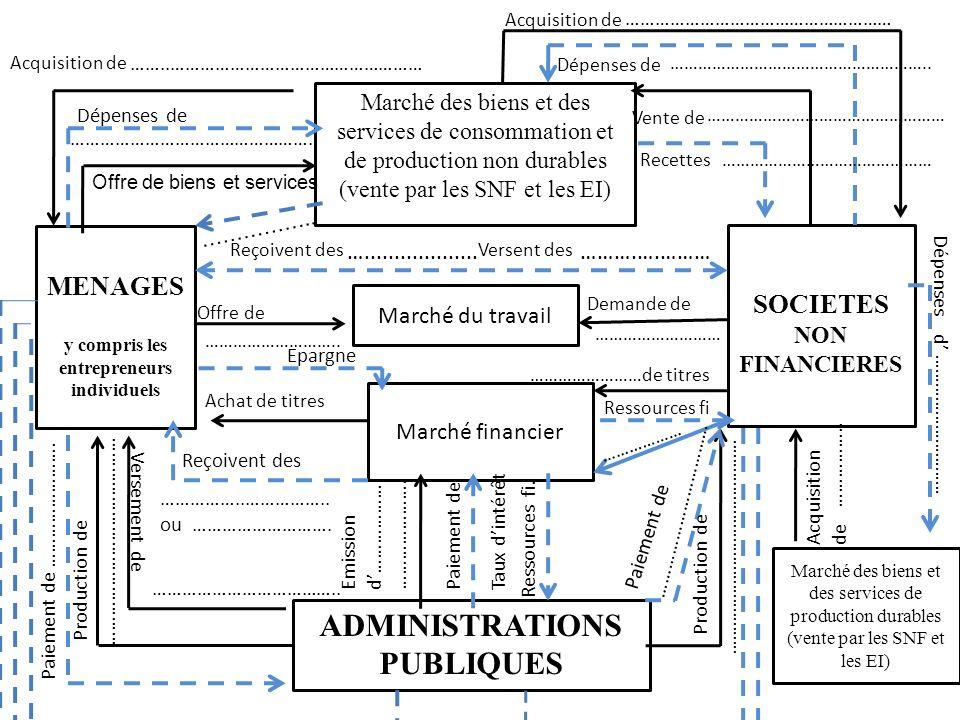 MENAGES y compris les entrepreneurs individuels Marché des biens et des services de consommation et de production non durables (vente par les SNF et l