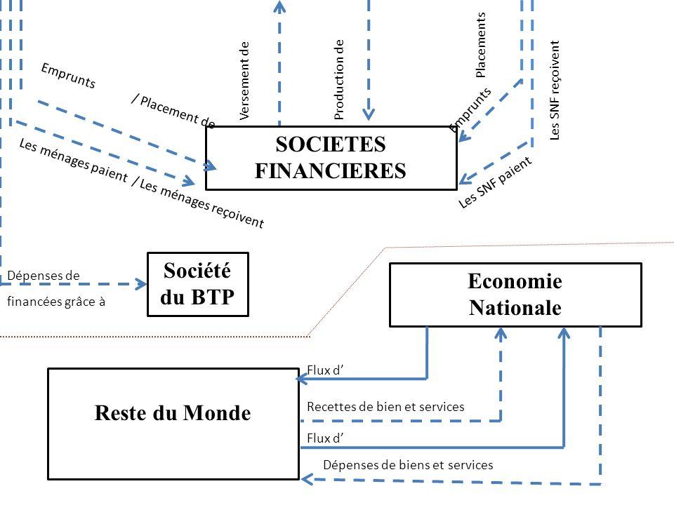 SOCIETES FINANCIERES Reste du Monde Economie Nationale Emprunts / Placement de Les ménages paient / Les ménages reçoivent Versement deProduction de Em