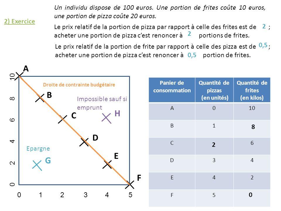 0 1 2 3 4 50 2 4 6 8 10 A B C D E F Panier de consommation Quantité de pizzas (en unités) Quantité de frites (en kilos) A010 B1 C6 D34 E42 F5 2) Exerc