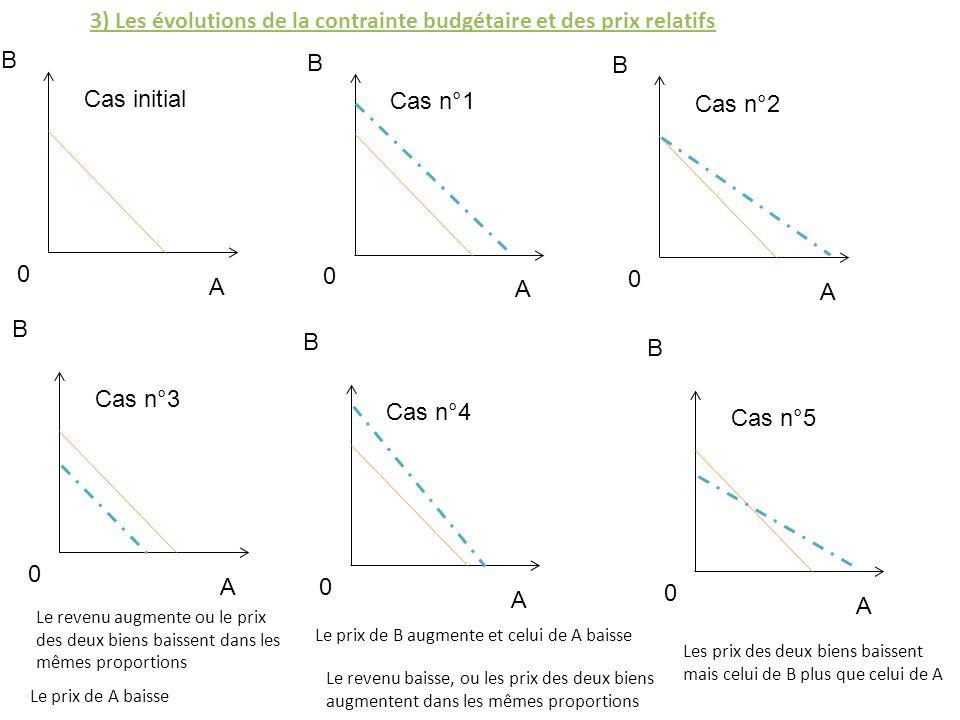 3) Les évolutions de la contrainte budgétaire et des prix relatifs B A 0 Cas initial B A 0 Cas n°1 B A 0 Cas n°2 B A 0 Cas n°3 B A 0 Cas n°4 B A 0 Cas