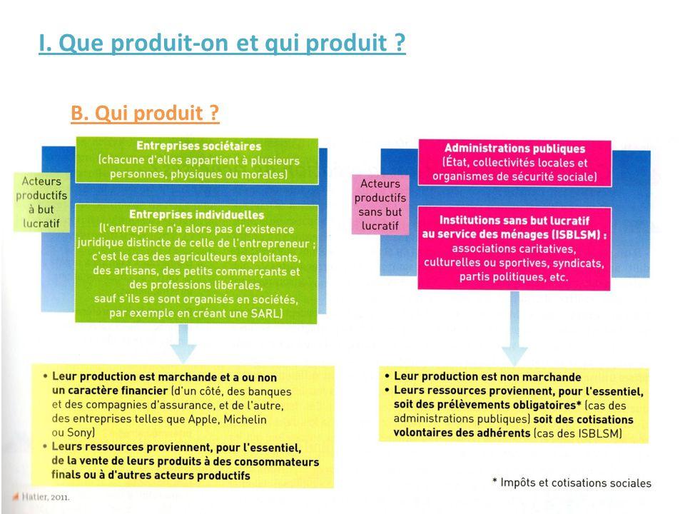 I. Que produit-on et qui produit ? B. Qui produit ?
