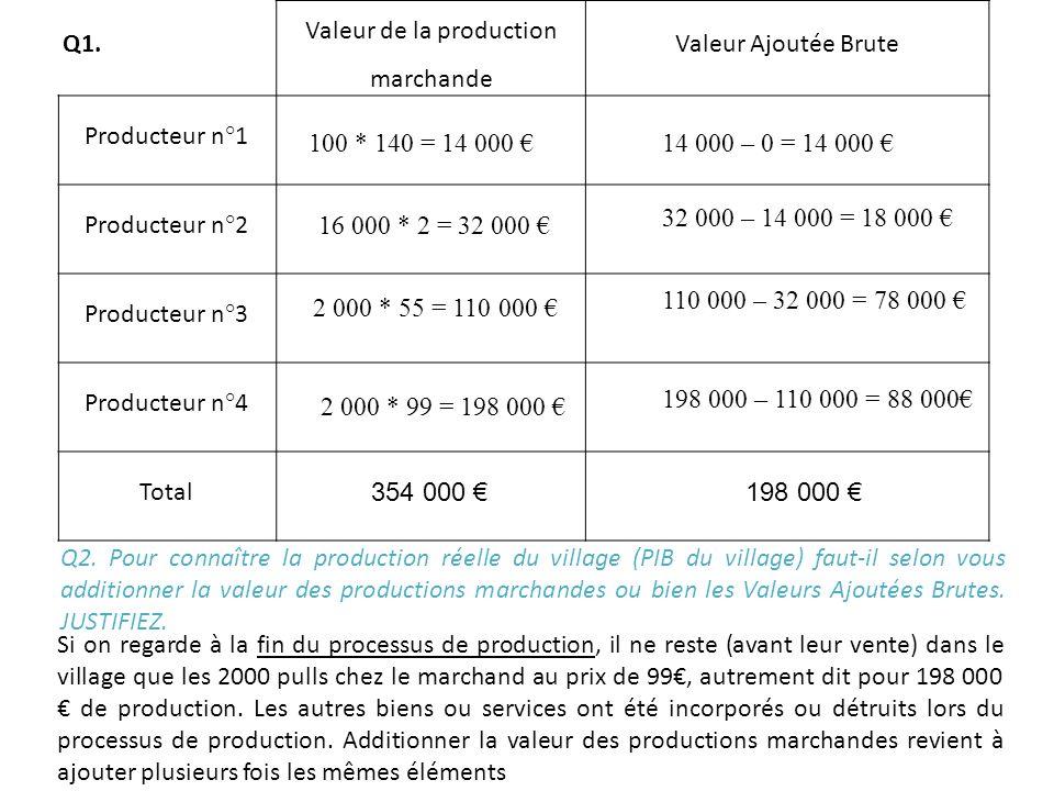 Q1. Valeur de la production marchande Valeur Ajoutée Brute Producteur n°1 Producteur n°2 Producteur n°3 Producteur n°4 Total 100 * 140 = 14 000 16 000