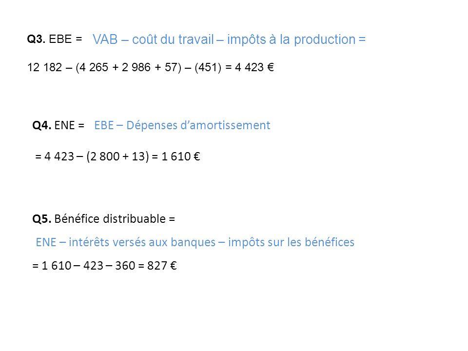 Q4. ENE = = 4 423 – (2 800 + 13) = 1 610 Q5. Bénéfice distribuable = = 1 610 – 423 – 360 = 827 EBE – Dépenses damortissement ENE – intérêts versés aux
