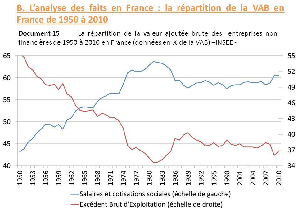 Document 15La répartition de la valeur ajoutée brute des entreprises non financières de 1950 à 2010 en France (données en % de la VAB) –INSEE - B. Lan