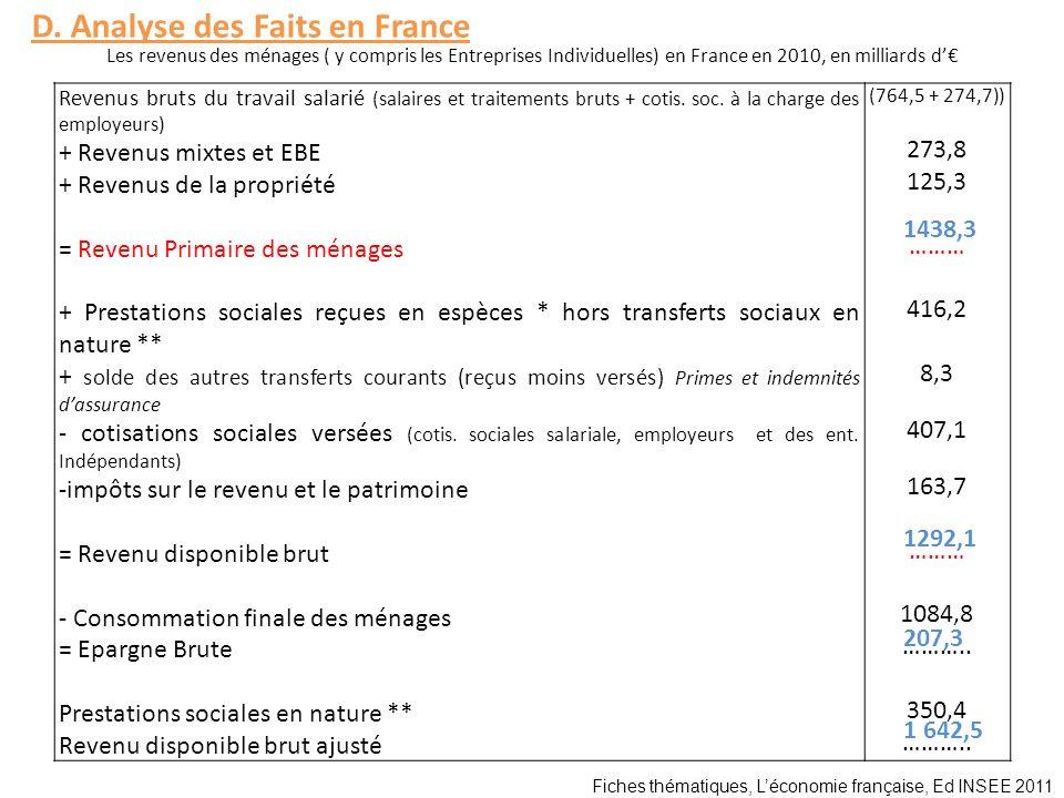 Les revenus des ménages ( y compris les Entreprises Individuelles) en France en 2010, en milliards d Fiches thématiques, Léconomie française, Ed INSEE