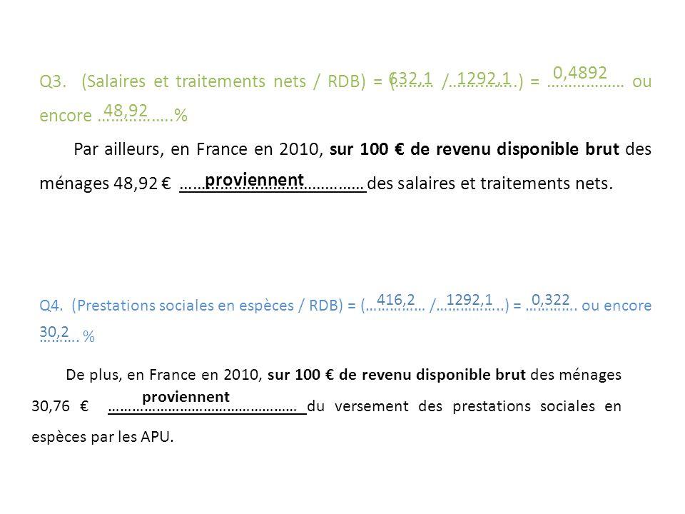 Q3. (Salaires et traitements nets / RDB) = (……… /…….........) = ……………… ou encore ……………..% Par ailleurs, en France en 2010, sur 100 de revenu disponibl