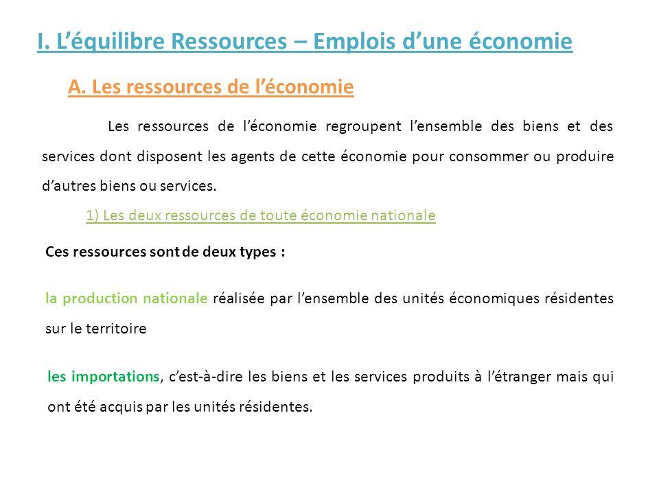 I. Léquilibre Ressources – Emplois dune économie A. Les ressources de léconomie Les ressources de léconomie regroupent lensemble des biens et des serv