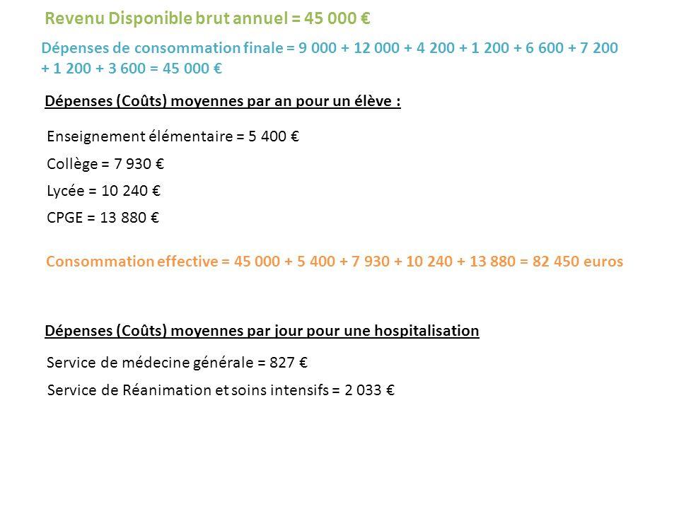 Revenu Disponible brut annuel = 45 000 Dépenses de consommation finale = 9 000 + 12 000 + 4 200 + 1 200 + 6 600 + 7 200 + 1 200 + 3 600 = 45 000 Dépen