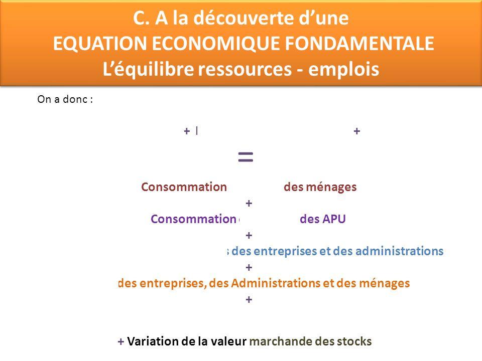 C. A la découverte dune EQUATION ECONOMIQUE FONDAMENTALE Léquilibre ressources - emplois C. A la découverte dune EQUATION ECONOMIQUE FONDAMENTALE Léqu
