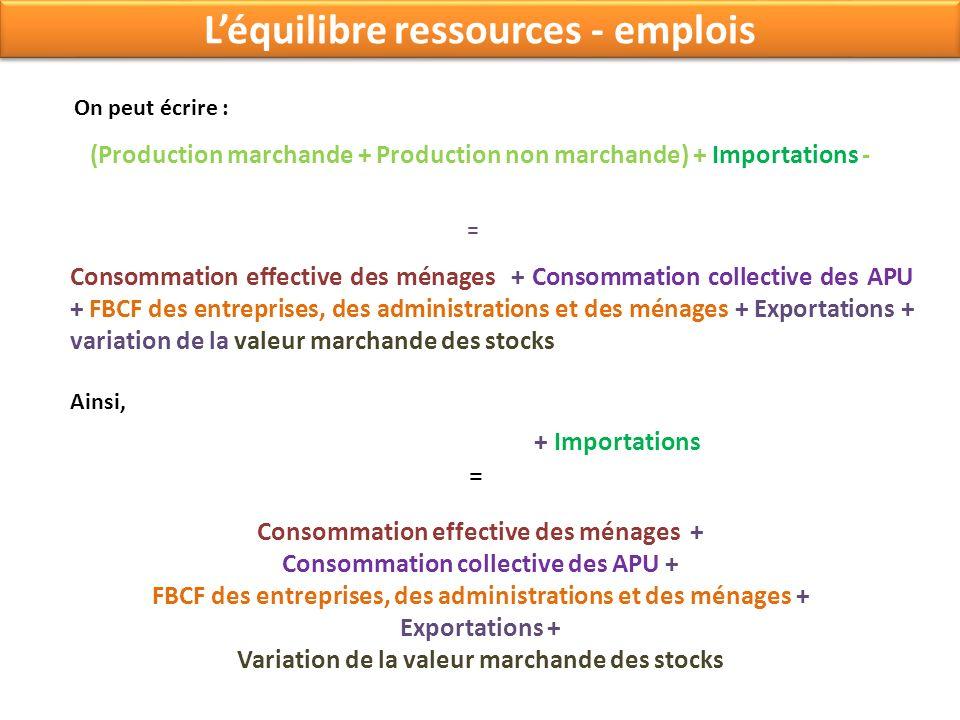 Léquilibre ressources - emplois On peut écrire : (Production marchande + Production non marchande) + Importations - Consommation effective des ménages