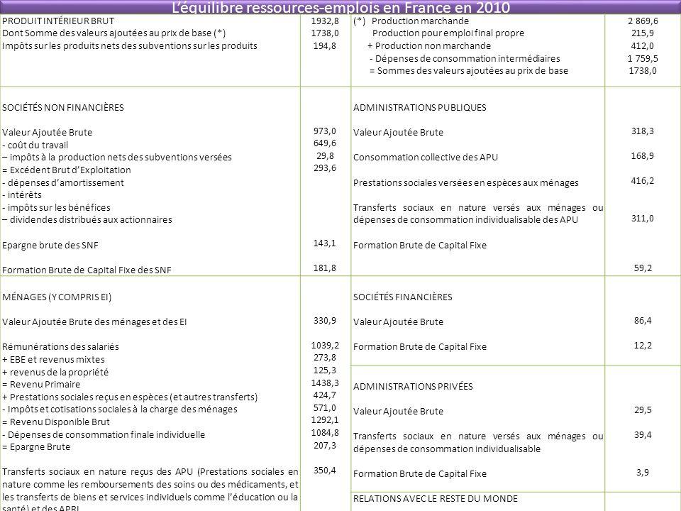 Léquilibre ressources-emplois en France en 2010 PRODUIT INTÉRIEUR BRUT Dont Somme des valeurs ajoutées au prix de base (*) Impôts sur les produits net