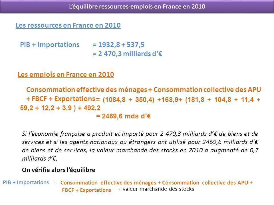 PIB + Importations Consommation effective des ménages + Consommation collective des APU + FBCF + Exportations Léquilibre ressources-emplois en France