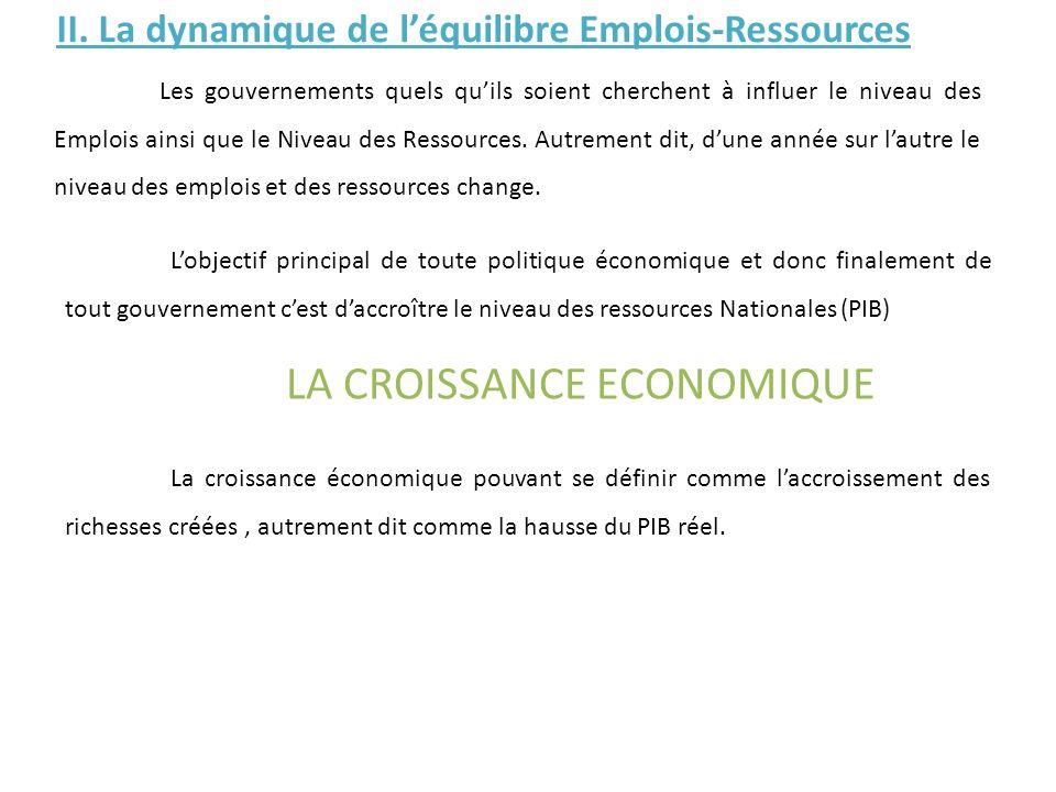Lobjectif principal de toute politique économique et donc finalement de tout gouvernement cest daccroître le niveau des ressources Nationales (PIB) LA