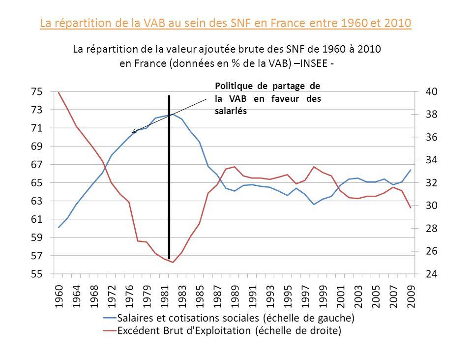 La répartition de la VAB au sein des SNF en France entre 1960 et 2010 La répartition de la valeur ajoutée brute des SNF de 1960 à 2010 en France (donn