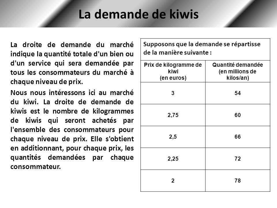 La demande de kiwis La droite de demande du marché indique la quantité totale d un bien ou d un service qui sera demandée par tous les consommateurs du marché à chaque niveau de prix.