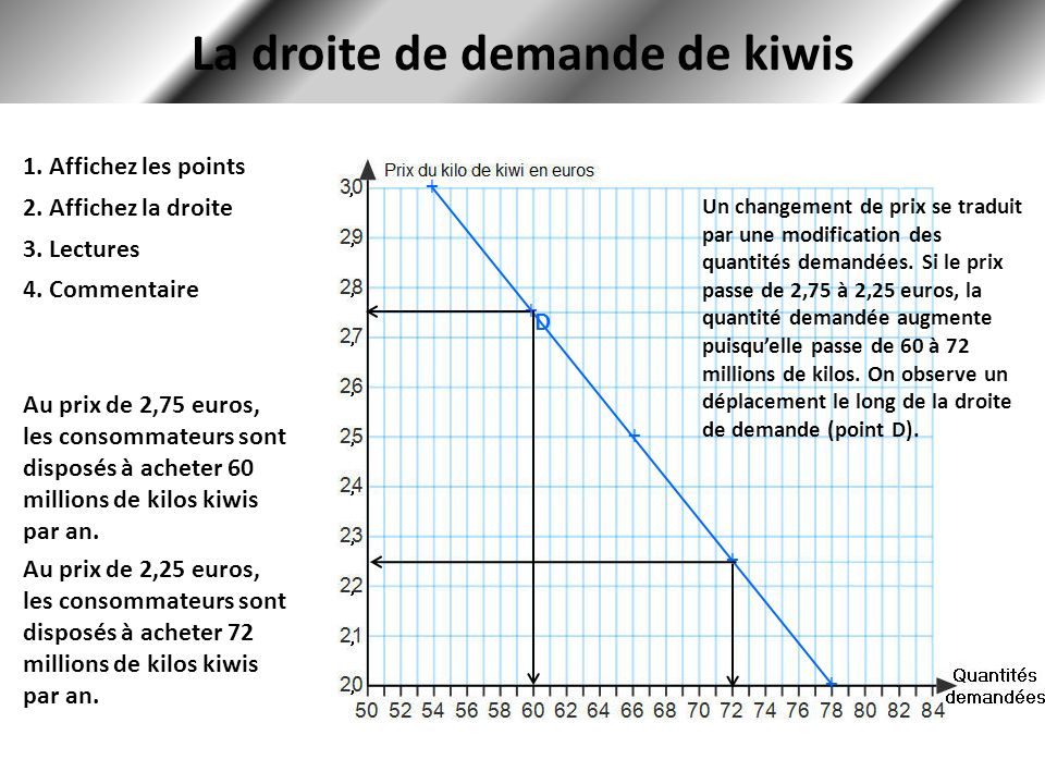 La droite de demande de kiwis 1. Affichez les points 2. Affichez la droite + + + + + 3. Lectures Au prix de 2,75 euros, les consommateurs sont disposé