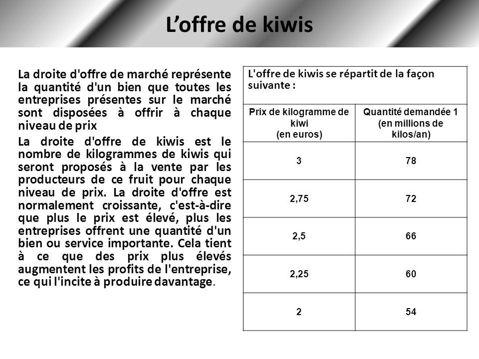 Loffre de kiwis La droite d offre de marché représente la quantité d un bien que toutes les entreprises présentes sur le marché sont disposées à offrir à chaque niveau de prix La droite d offre de kiwis est le nombre de kilogrammes de kiwis qui seront proposés à la vente par les producteurs de ce fruit pour chaque niveau de prix.