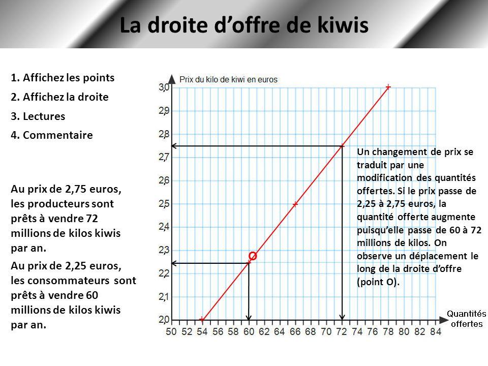 La droite doffre de kiwis + + + + + 1. Affichez les points 2. Affichez la droite 3. Lectures Au prix de 2,75 euros, les producteurs sont prêts à vendr