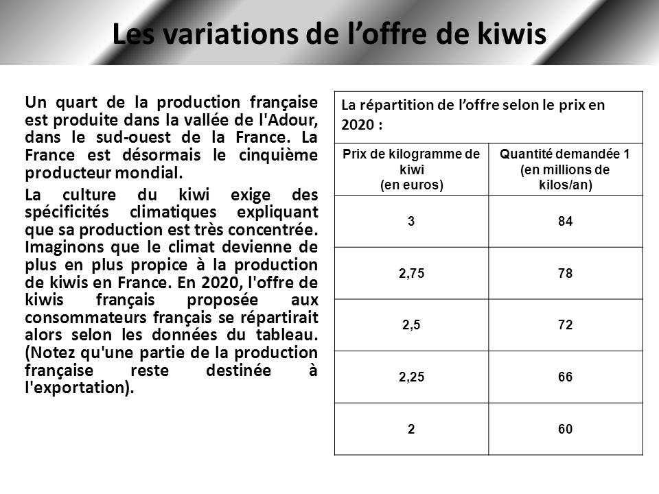 Le déplacement de la droite doffre O0O0 D O1O1 Les conditions climatiques étant plus favorables, les producteurs de kiwi seront prêts à offrir une plus grande quantité pour tous les prix donnés.