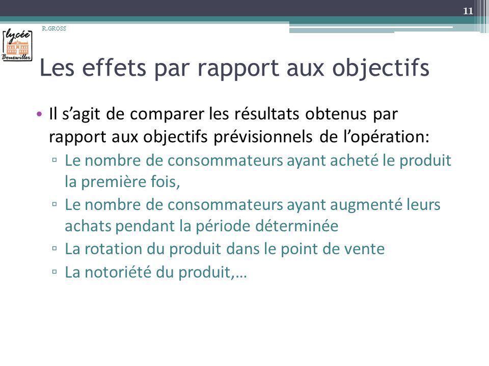 Les effets par rapport aux objectifs Il sagit de comparer les résultats obtenus par rapport aux objectifs prévisionnels de lopération: Le nombre de co