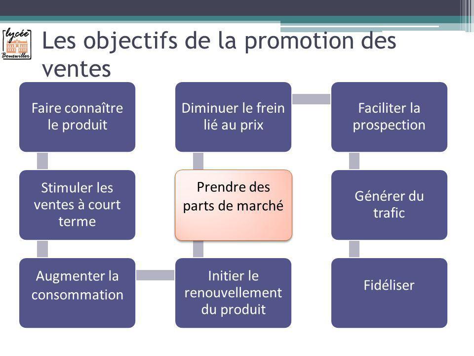 Les objectifs de la promotion des ventes Faire connaître le produit Stimuler les ventes à court terme Augmenter la consommation Initier le renouvellem