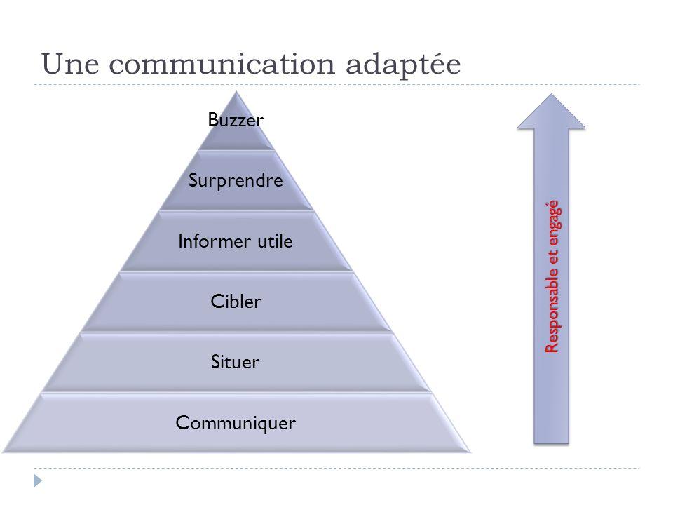 Une communication adaptée Buzzer Surprendre Informer utile Cibler Situer Communiquer Responsable et engagé