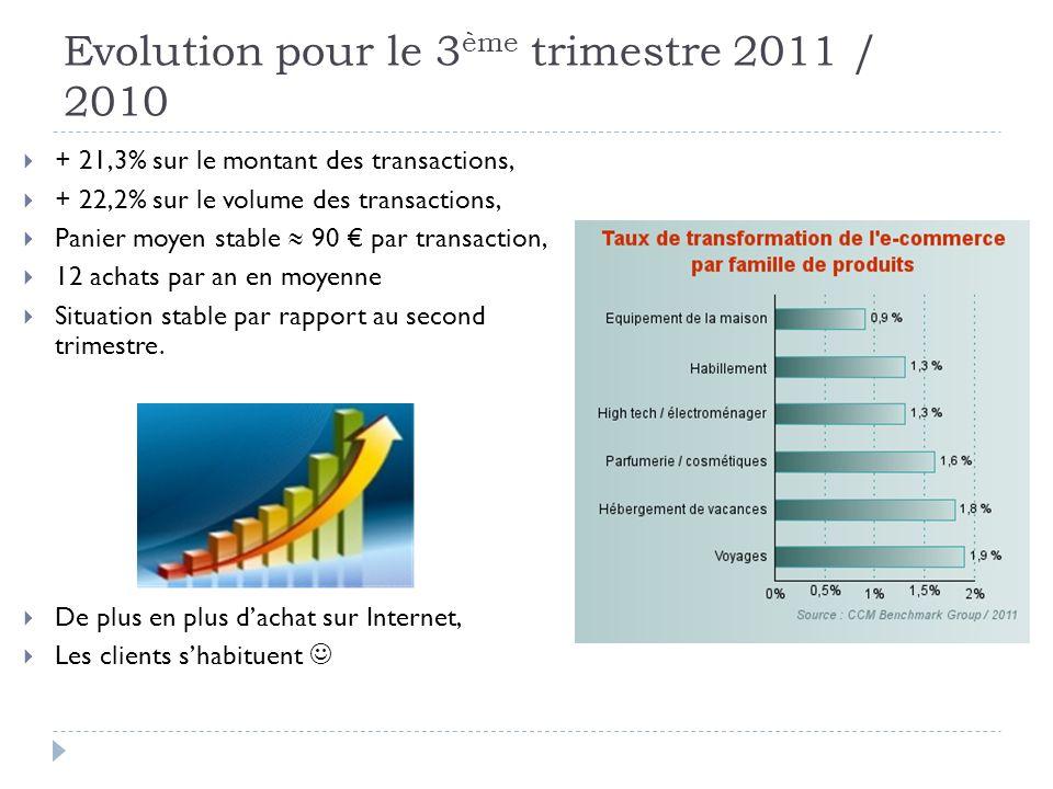 Evolution pour le 3 ème trimestre 2011 / 2010 + 21,3% sur le montant des transactions, + 22,2% sur le volume des transactions, Panier moyen stable 90