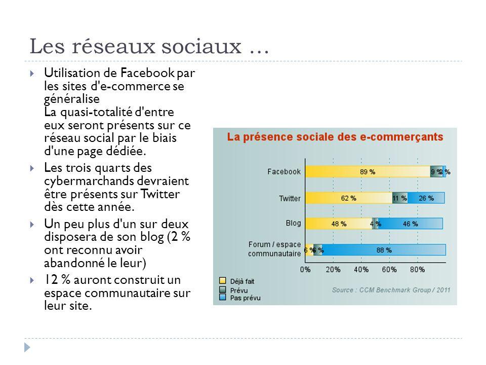 Les réseaux sociaux … Utilisation de Facebook par les sites d'e-commerce se généralise La quasi-totalité d'entre eux seront présents sur ce réseau soc