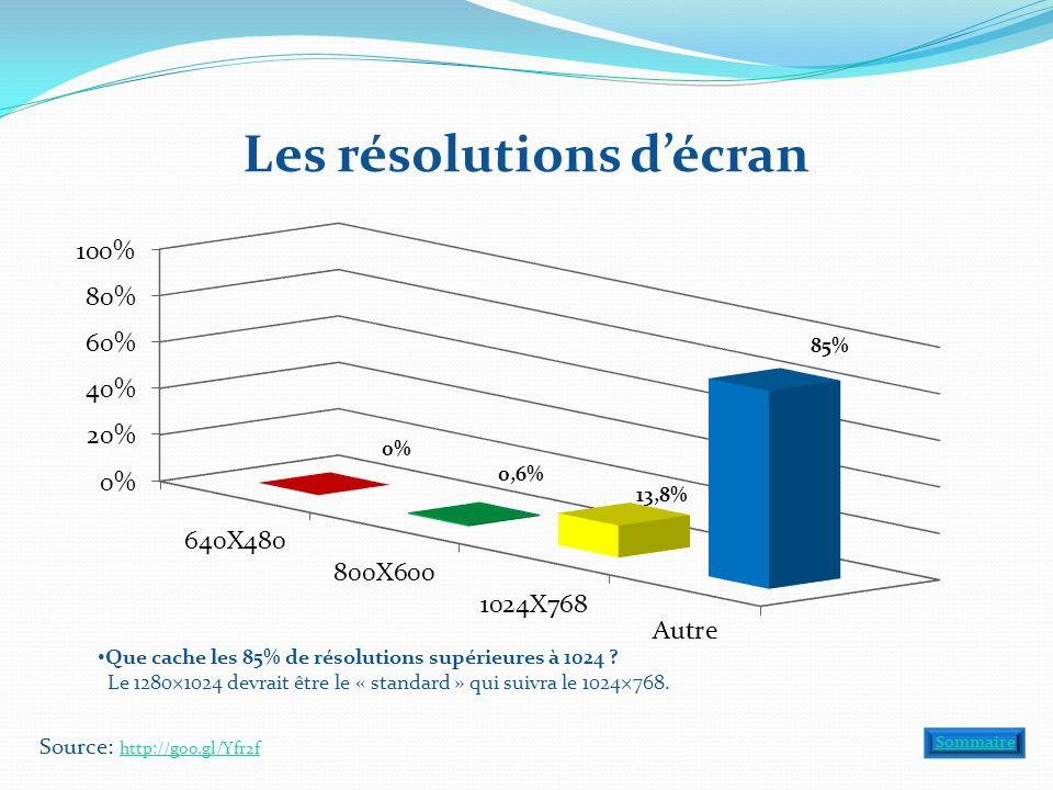 Les résolutions décran Source: http://goo.gl/Yfr2f http://goo.gl/Yfr2f Sommaire