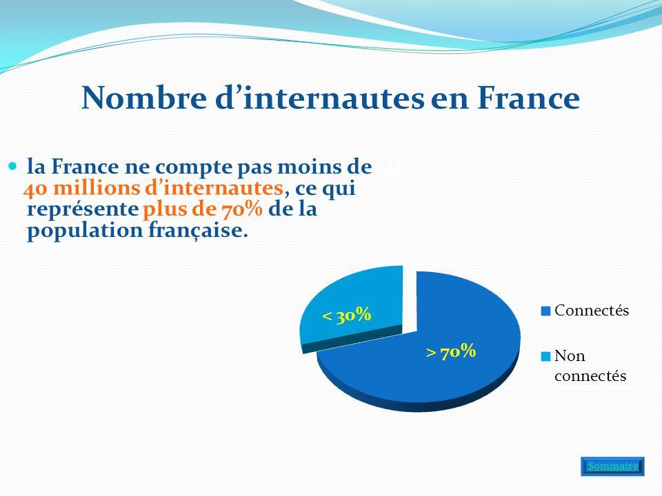 Nombre dinternautes en France la France ne compte pas moins de 40 millions dinternautes, ce qui représente plus de 70% de la population française. 40