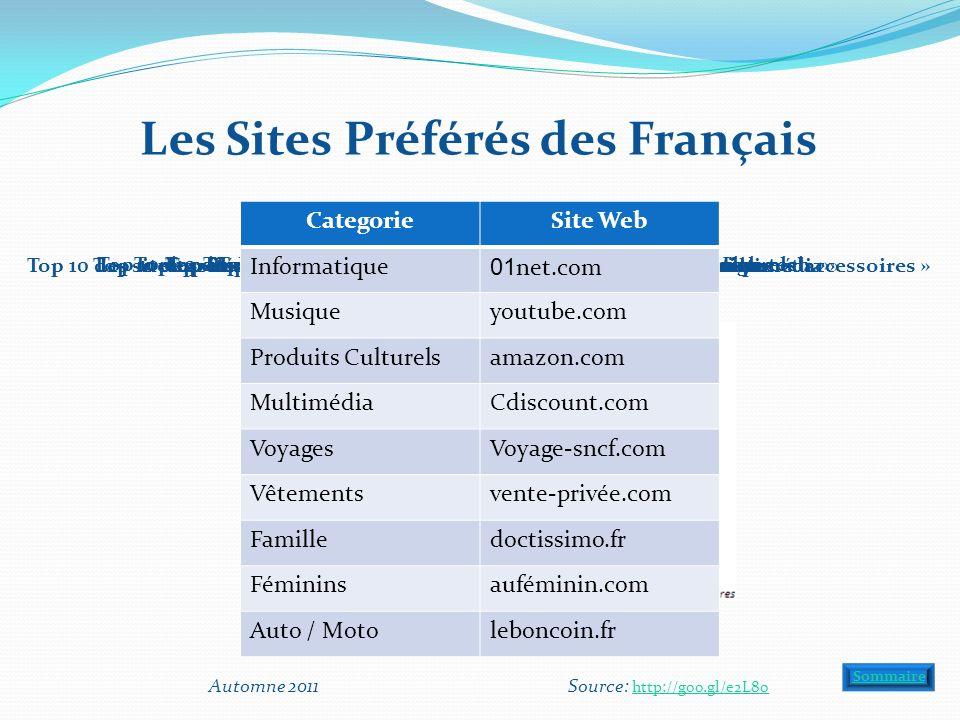 Les Sites Préférés des Français Top 10 des sites préférés dans la catégorie « Informatique, High-tech » Top 10 des sites/services préférés dans la catégorie « Musique » Top 10 des sites préférés dans la catégorie « Vente de produits culturels » Top 10 des sites préférés dans la catégorie « Vente de produits multimédia » Top 10 des sites préférés dans la catégorie « Voyages-Tourisme » Top 10 des sites préférés dans la catégorie « Vente de vêtements, chaussures et accessoires » Top 10 des sites préférés dans la catégorie « Famille » Top 10 des sites préférés dans la catégorie « Féminins » Top 10 des sites préférés dans la catégorie « Auto-Moto » Automne 2011 Source: http://goo.gl/e2L8o http://goo.gl/e2L8o Sommaire CategorieSite Web Informatique 01 net.com Musiqueyoutube.com Produits Culturelsamazon.com MultimédiaCdiscount.com VoyagesVoyage-sncf.com Vêtementsvente-privée.com Familledoctissimo.fr Fémininsauféminin.com Auto / Motoleboncoin.fr