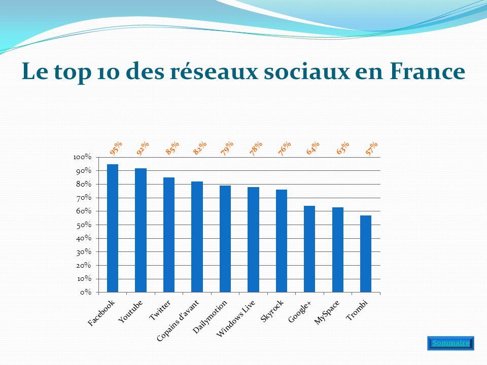 Le top 10 des réseaux sociaux en France 95% 92% 85% 82% 79% 78% 76% 64% 63% 57% Sommaire