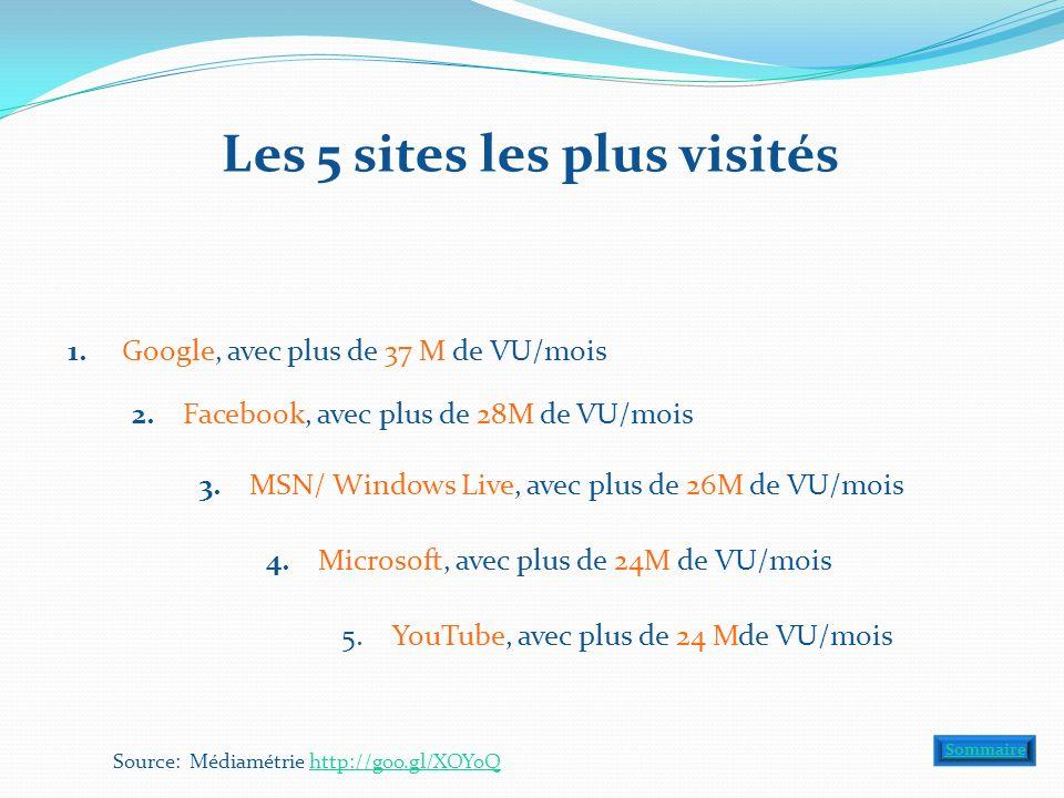 Les 5 sites les plus visités 1. Google, avec plus de 37 M de VU/mois 2. Facebook, avec plus de 28M de VU/mois 3. MSN/ Windows Live, avec plus de 26M d