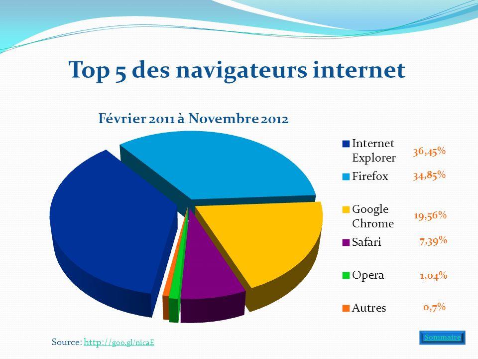 Top 5 des navigateurs internet Source: http:// goo.gl/nicaEhttp:// goo.gl/nicaE Sommaire 36,45% 34,85% 19,56% 7,39% 1,04% 0,7%