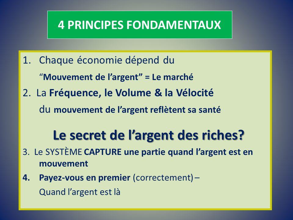 4 PRINCIPES FONDAMENTAUX 1.Chaque économie dépend du Mouvement de largent = Le marché 2. La Fréquence, le Volume & la Vélocité du mouvement de largent