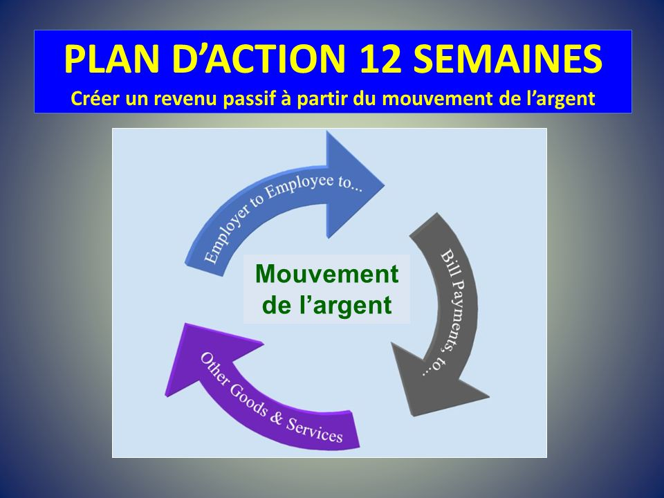 PLAN DACTION 12 SEMAINES Créer un revenu passif à partir du mouvement de largent Mouvement de largent