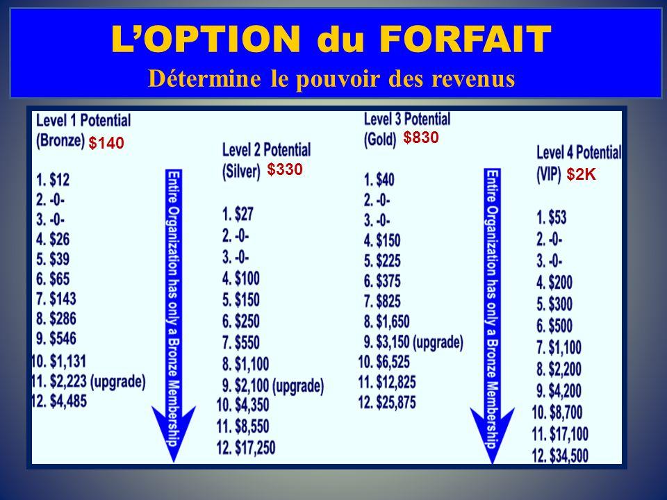 LOPTION du FORFAIT Détermine le pouvoir des revenus $140 $330 $830 $2K
