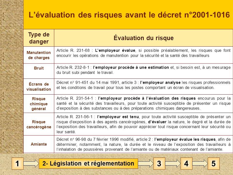 Lévaluation des risques avant le décret n°2001-1016 Type de danger Évaluation du risque Manutention de charges Article R.