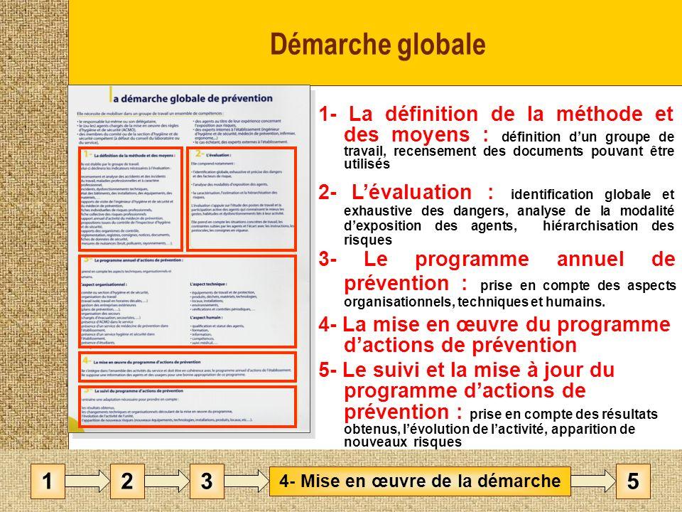 Démarche globale 1- La définition de la méthode et des moyens : définition dun groupe de travail, recensement des documents pouvant être utilisés 3- Le programme annuel de prévention : prise en compte des aspects organisationnels, techniques et humains.