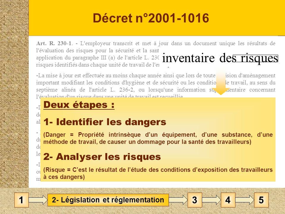 La méthode CNRS / Éducation Nationale : POINTS DE REPERE Exhaustive dans lidentification des risques Participative Analyse du travail réel Renouvelée dans le temps 3- Méthodes 1452