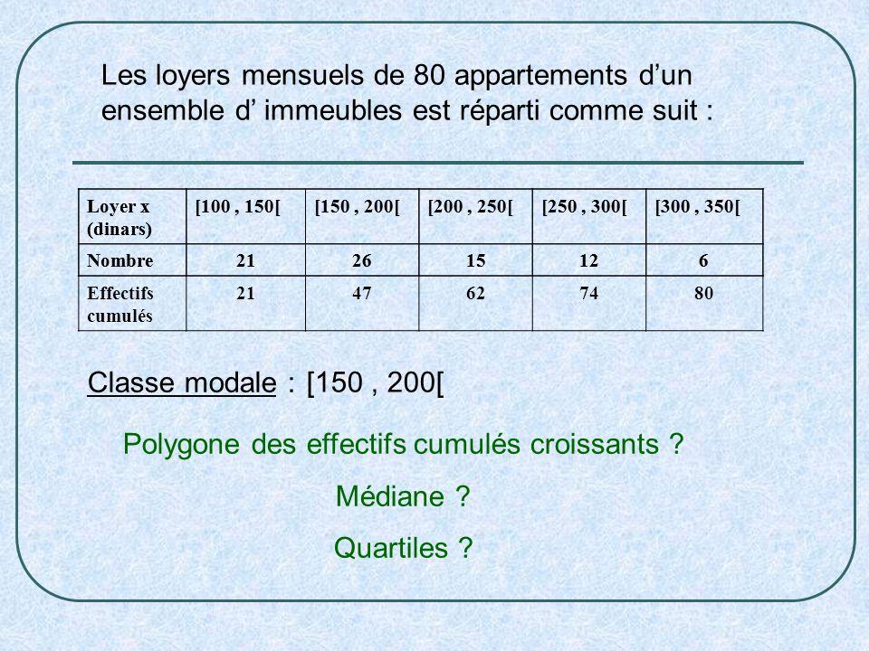 Les loyers mensuels de 80 appartements dun ensemble d immeubles est réparti comme suit : Loyer x (dinars) [100, 150[[150, 200[[200, 250[[250, 300[[300